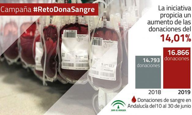 Las donaciones de sangre en Andalucía aumentan un 14% tras el #RetoDonaSangre